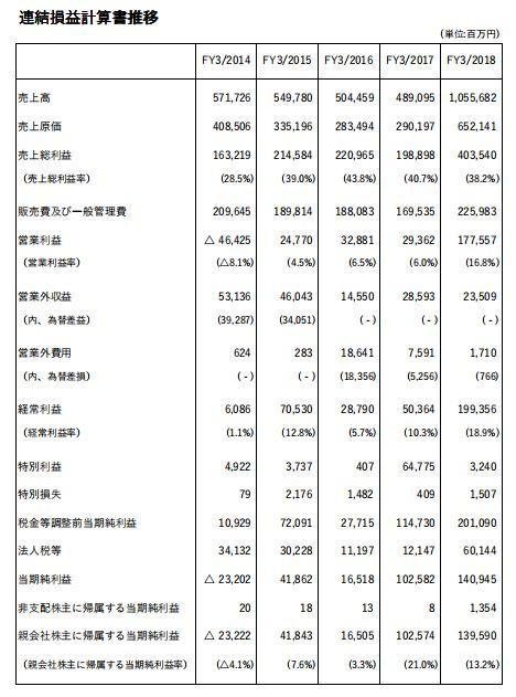 任天堂2017年财报:Switch 累计销量达到1779万