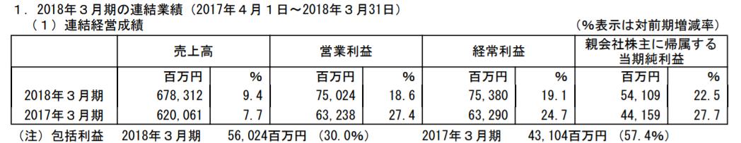 万代南梦宫2017财年报告:网络娱乐营收235.32亿 《铁拳7》、《龙珠斗士Z》大卖