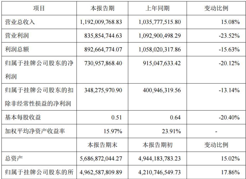 英雄互娱2018业绩快报:净利3.48亿元,同比下滑12.14%