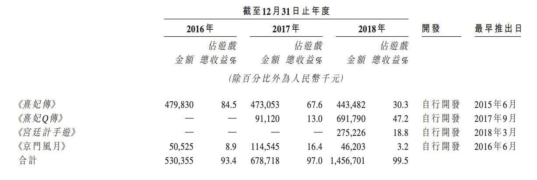 玩友时代赴港IPO  2018年营收超14亿