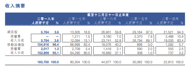 火岩控股2018财年报告:收入1.6亿元,页游下滑严重