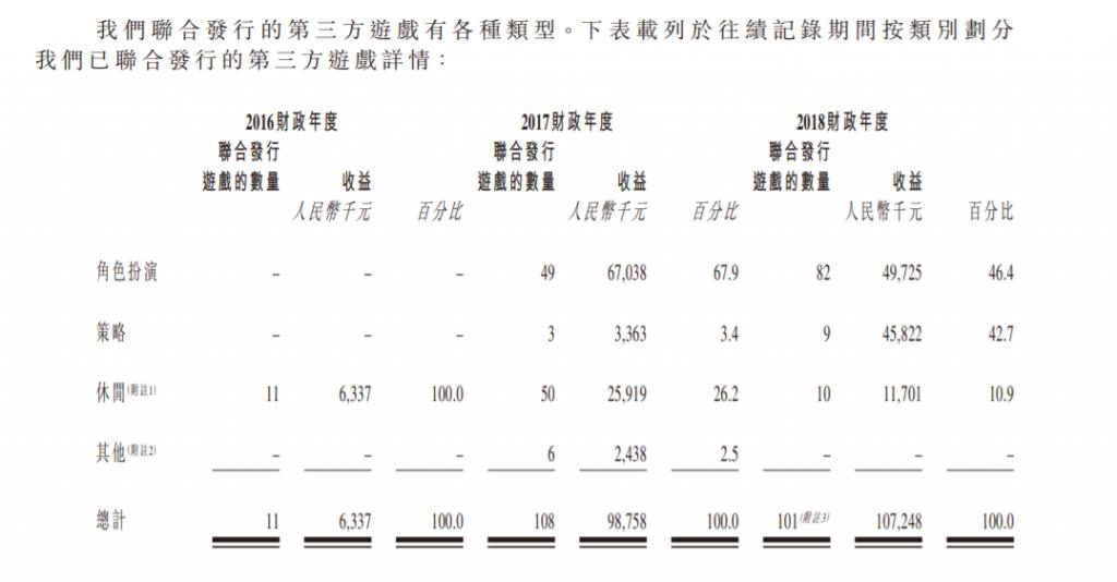 新娱科赴港IPO:2018年营收1.51亿,70%来自于发行业务