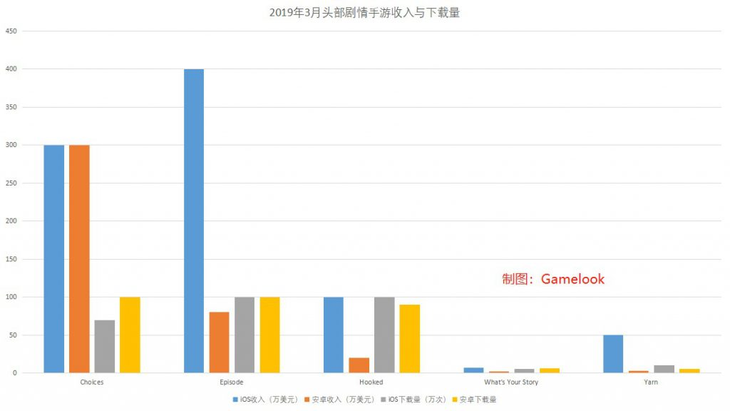 互动小说手游潜力大!头部产品月流水超4000万