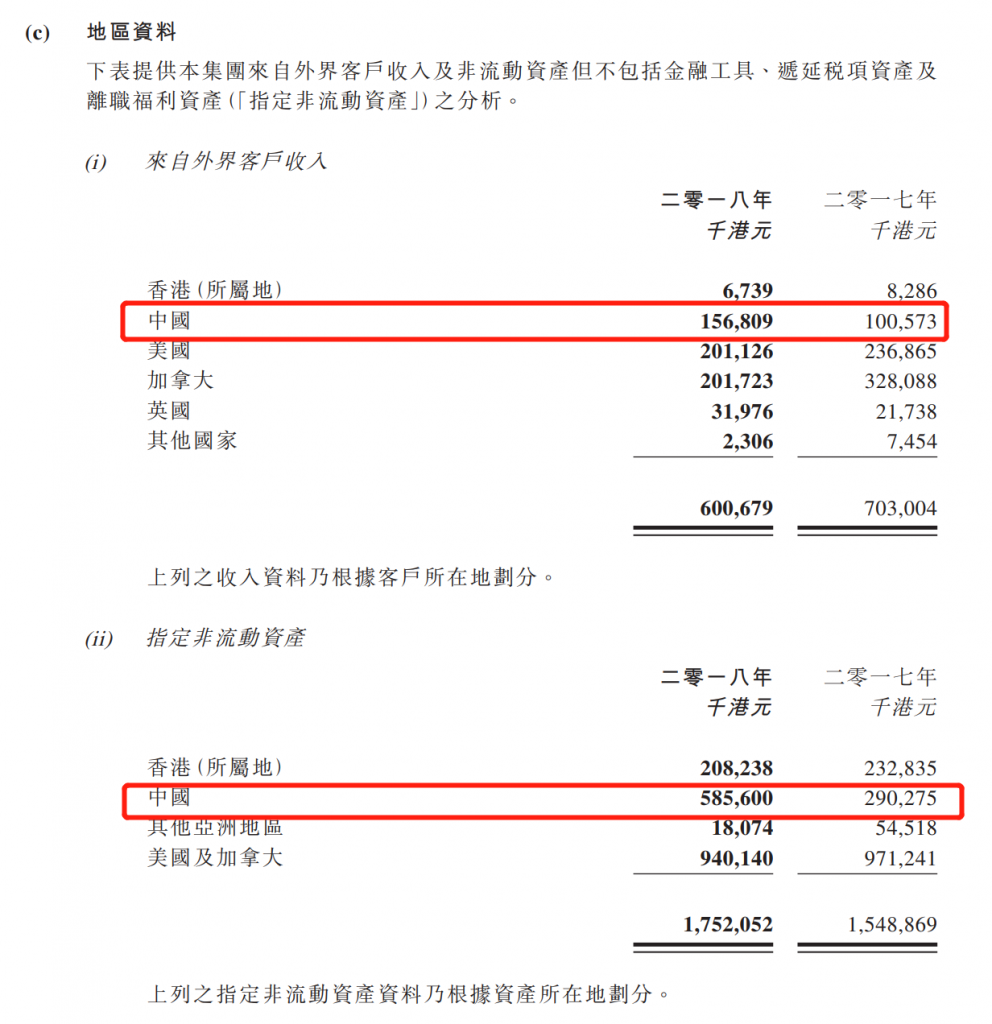 数字王国2018年业绩:收入5.13亿,亏损4.49亿