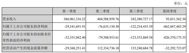 暴风集团2018年净利润暴跌2077.65%,距离下一个乐视仅一步之遥