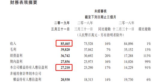 腾讯2019年Q1财报:净利润272.1亿元人民币