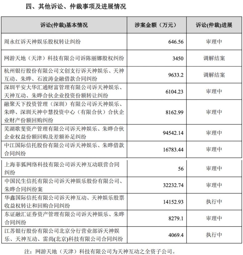 天神娱乐再遭起诉  涉案金额超3.15亿元