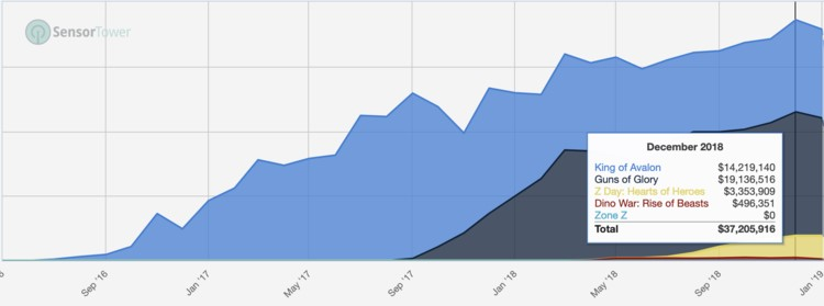 全球SLG手游探秘:收入38亿美元年,去年负增长4%
