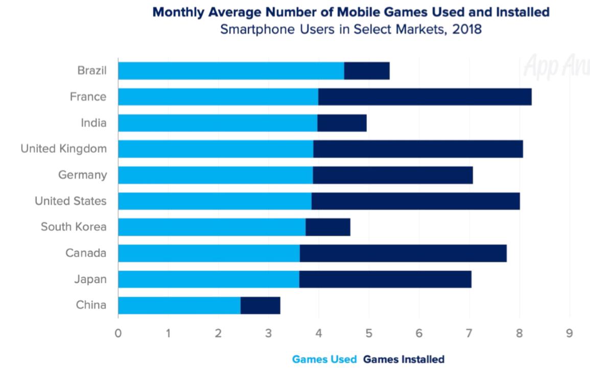 不同国家安装和玩游戏的数量.png