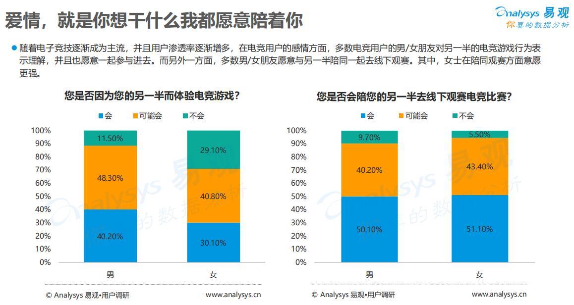 中国电竞用户有4亿人 2018年市场规模达1121亿元
