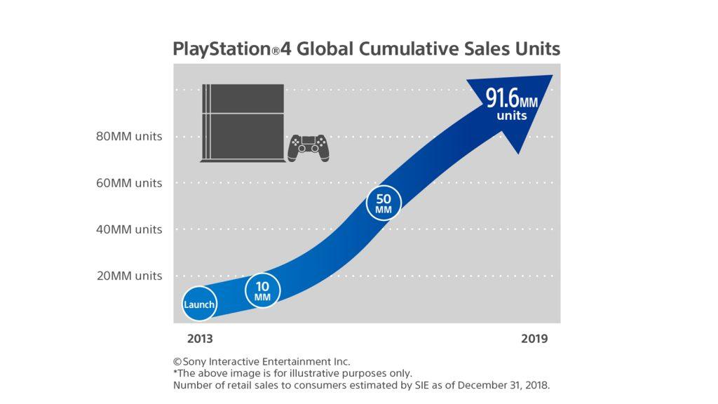 索尼互娱2018年财报:收入585.32亿元 PS4主机销量9160万台