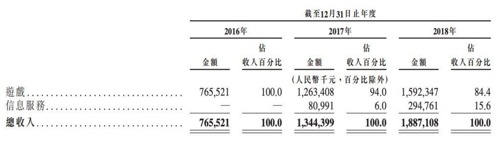 心动网络赴港IPO:2018年营收18.87亿 TapTap 4500万用户
