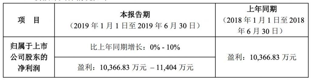 迅游科技上半年业绩预告:盈利或超1.037亿元