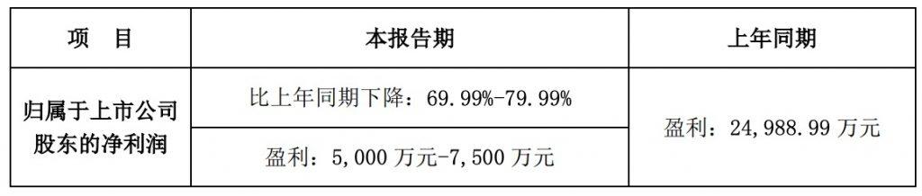 惠程科技2019年H1业绩预告:业绩下滑超过70%