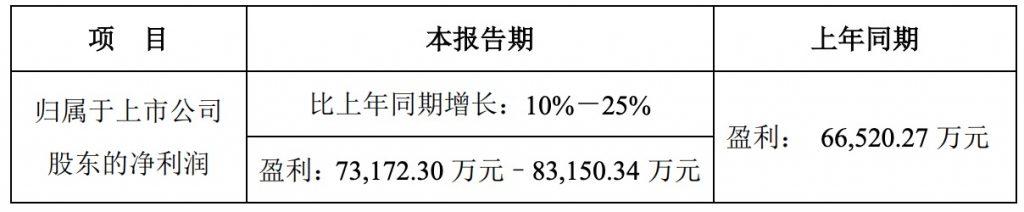 宋城演艺上半年业绩预告:营收超7.3亿元