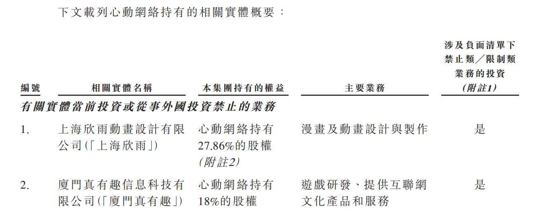 心动招股书解读:去年营收18.8亿,TapTap达2.9亿元