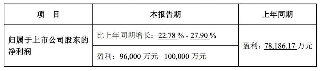 完美世界2019年上半年业绩预告:盈利预计超9.6亿元