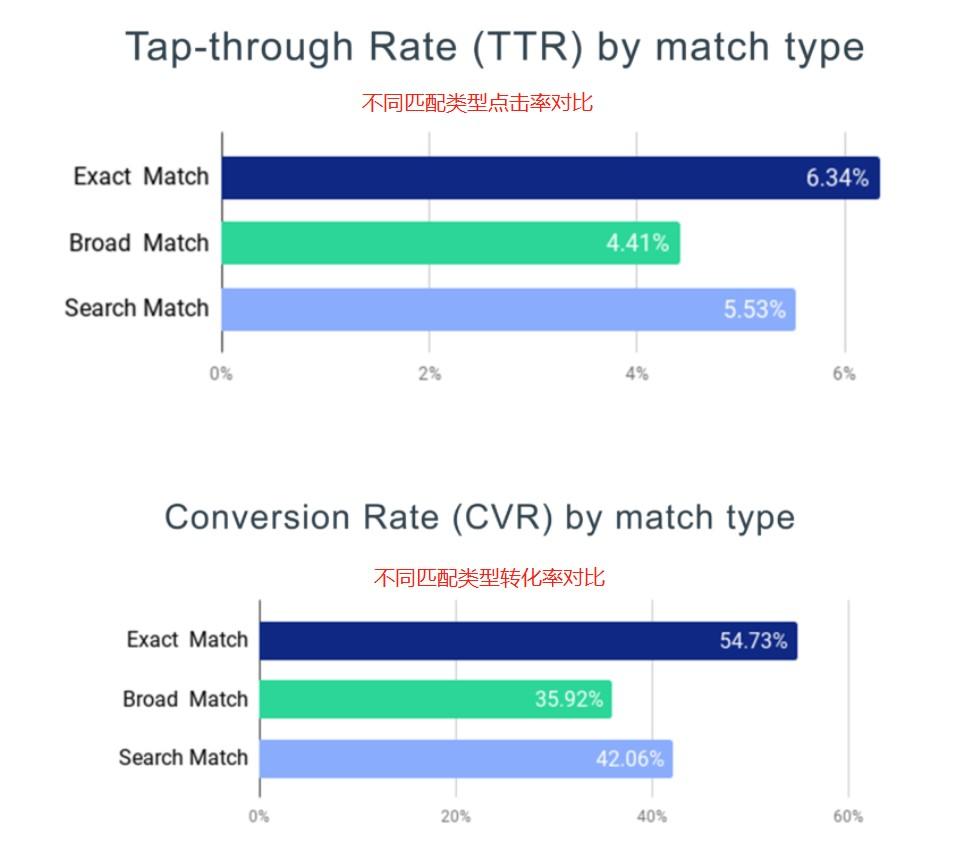 """5%下载量来自搜索,如何利用好iOS搜索广告?"""""""