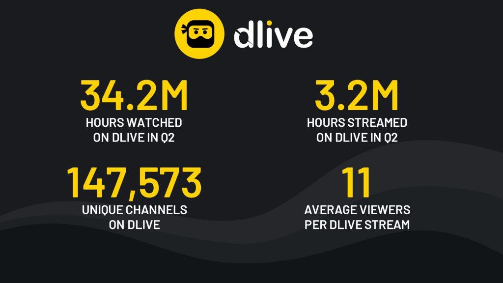 海外游戏直播平台数据报告:YouTube游戏直播达到历史新高