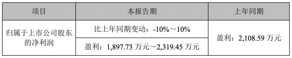 富春股份2019年H1业绩预告:手游收入下滑