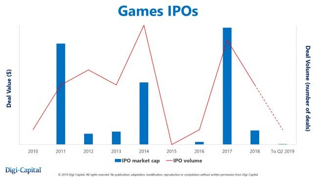 不到两年投资96亿美金 游戏公司IPO却回到9年前