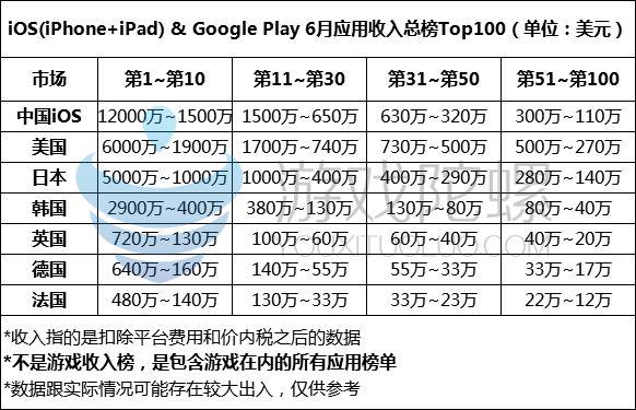 """炸裂!中、美、日、韩、英、德、法七大市场榜单""""收入""""大公开"""