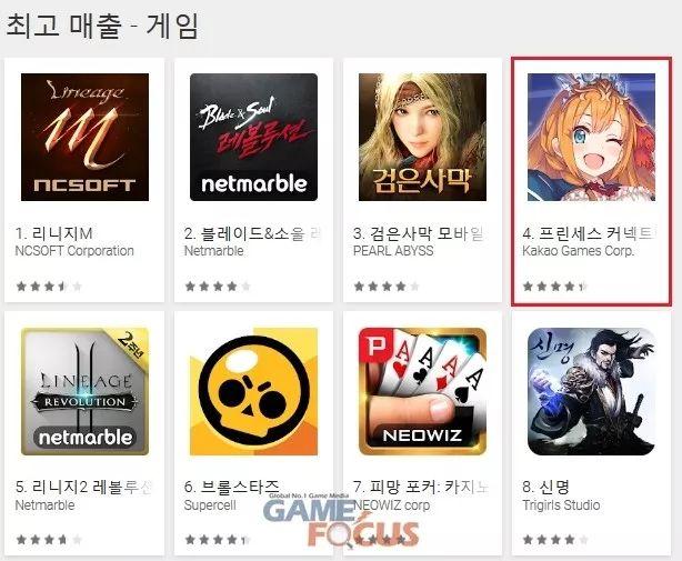 韩媒:上半年韩国Google play主要畅销产品盘点
