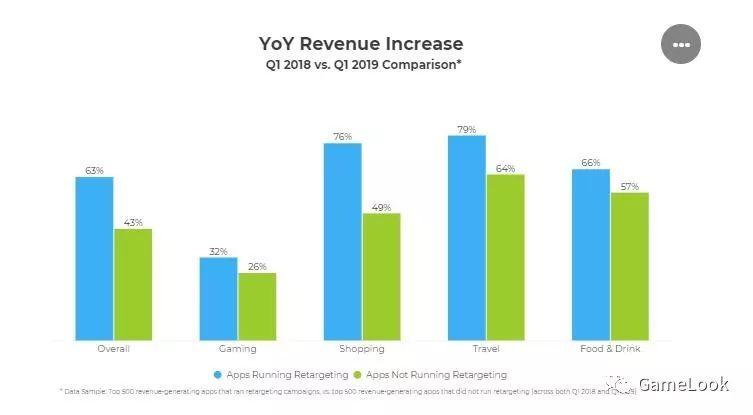 老用户召回多重要?重定向广告可为游戏增收32%