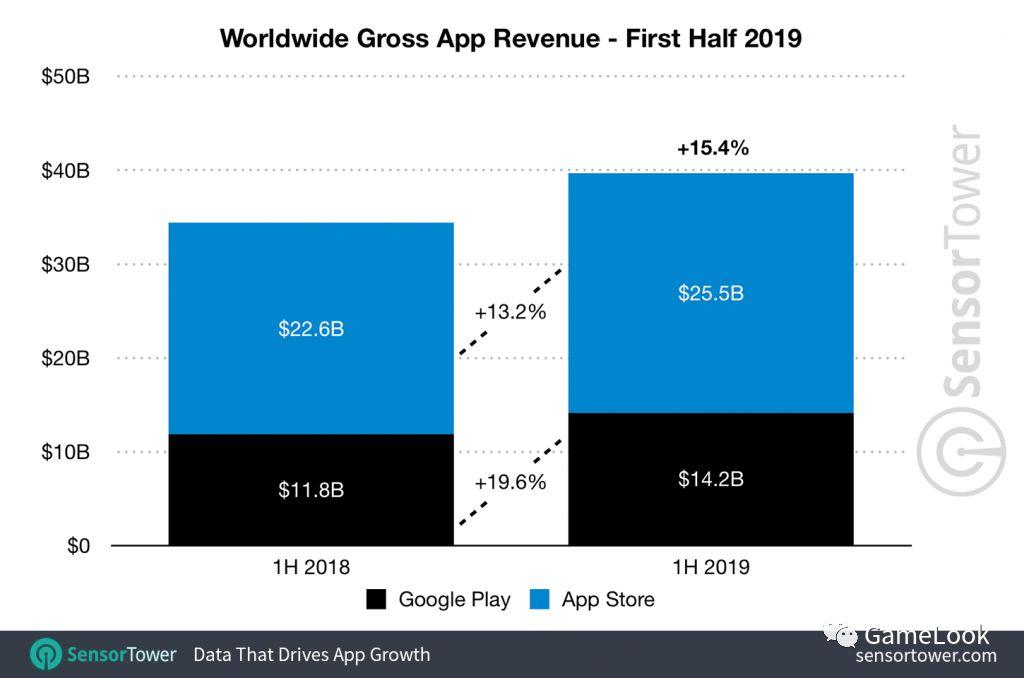 2019全球手游市场将达5000亿元:上半年296亿美元