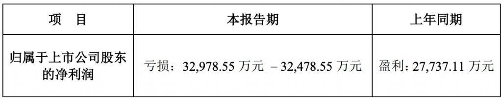 华谊兄弟上半年业绩预告:亏损超过3.2亿元