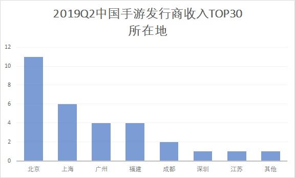 "Q2手游发行商格局洗牌:出海成为弯道超车""捷径""?"