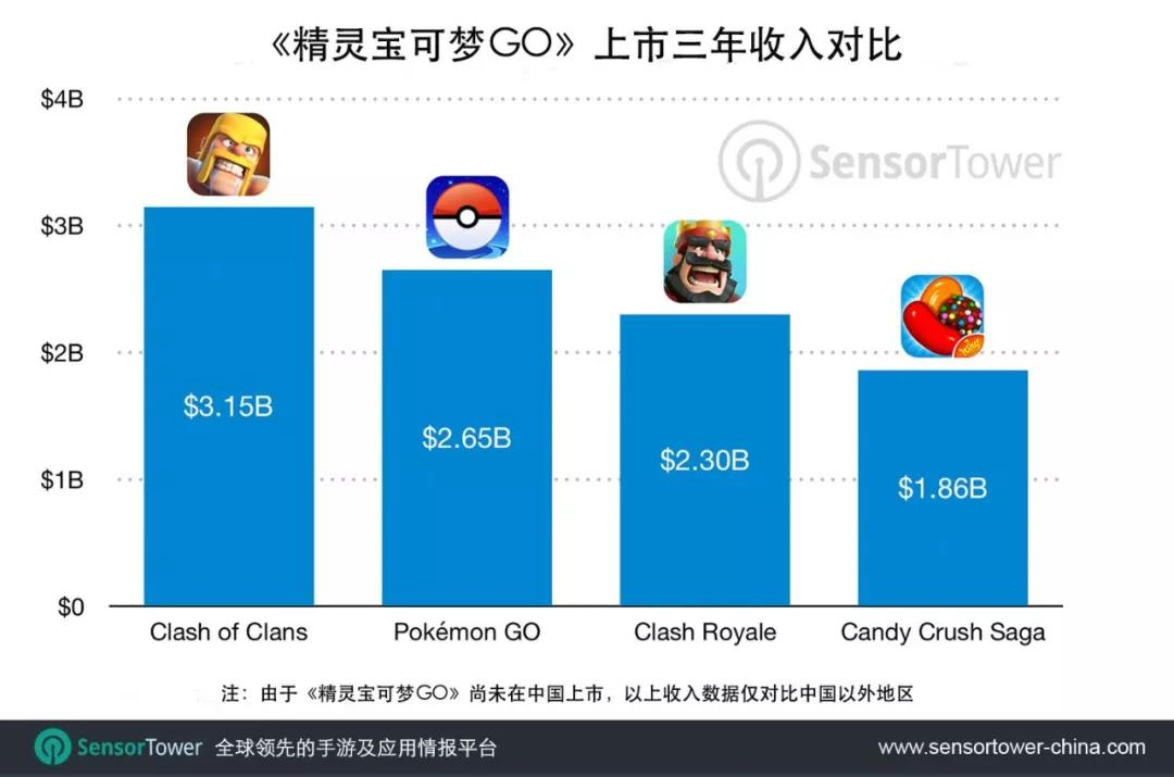 《精灵宝可梦GO》总收入2019年有望突破30亿美元