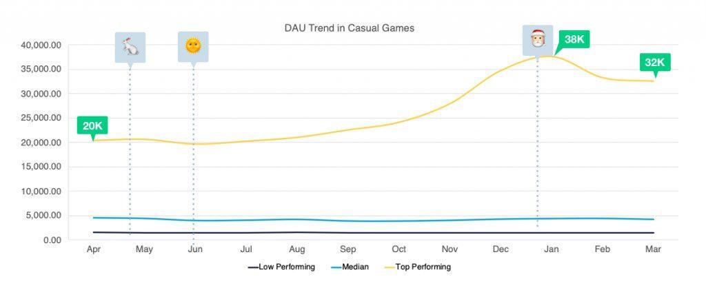 超休闲游戏年收入25亿美元:头部产品平均日新增9.4万