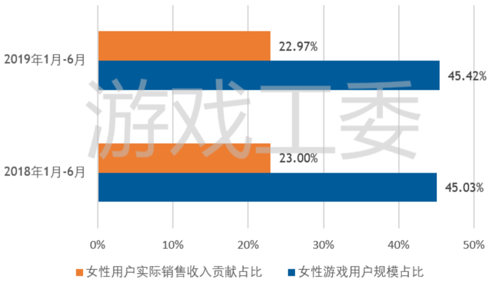 上半年中国游戏市场收入1140.2亿 自研游戏超八成