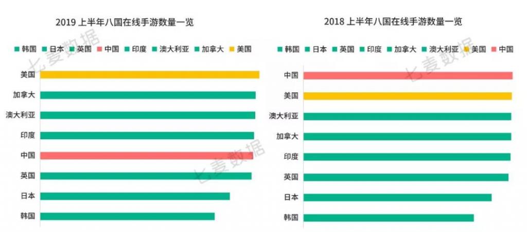 """七麦科技CEO徐欢:手游巨变,逆境新""""升"""""""