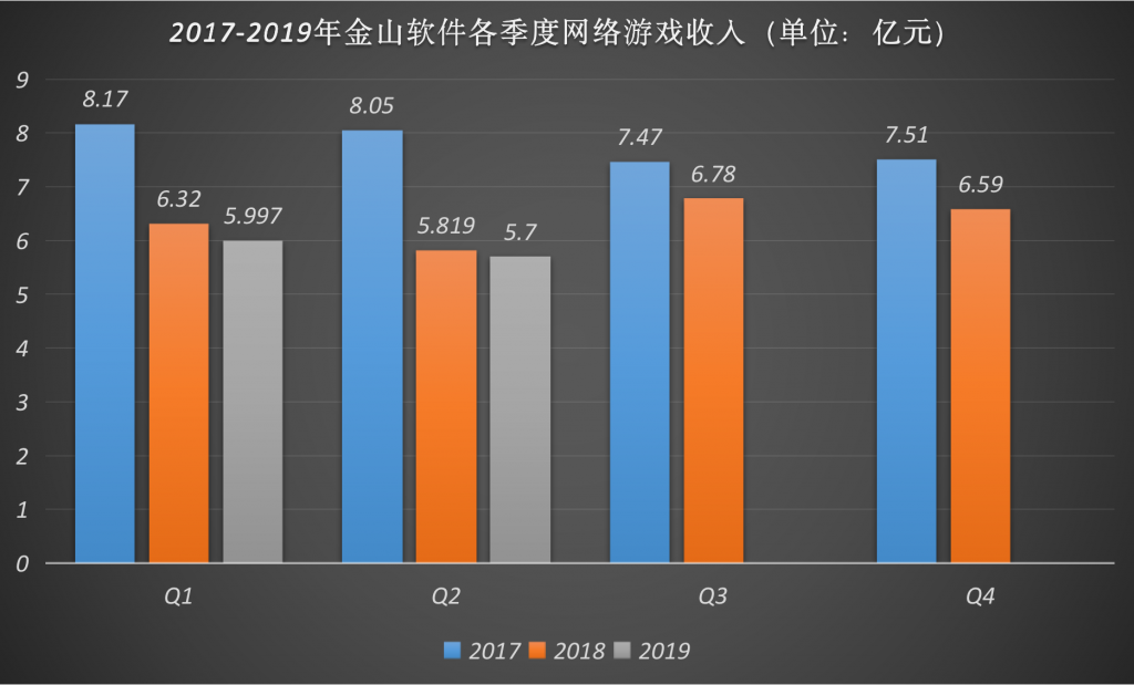 金山软件半年报:游戏业务表现仍然低迷 近三年持续下滑