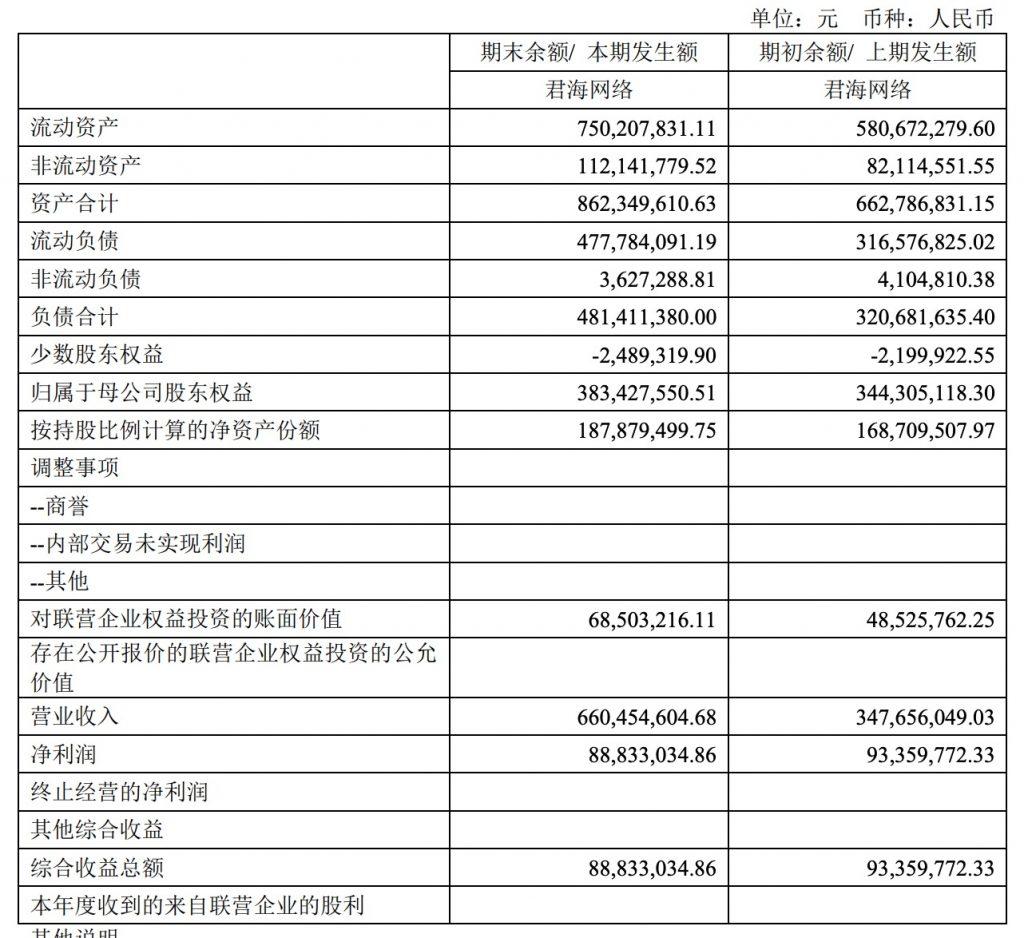 君海网络上半年营收6.6亿元,与卧龙地产2019年业绩对赌或能完成