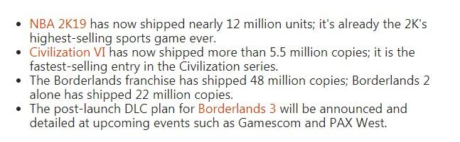 《荒野大镖客2》销量超2500万 《侠盗猎车5》销量破1.1亿