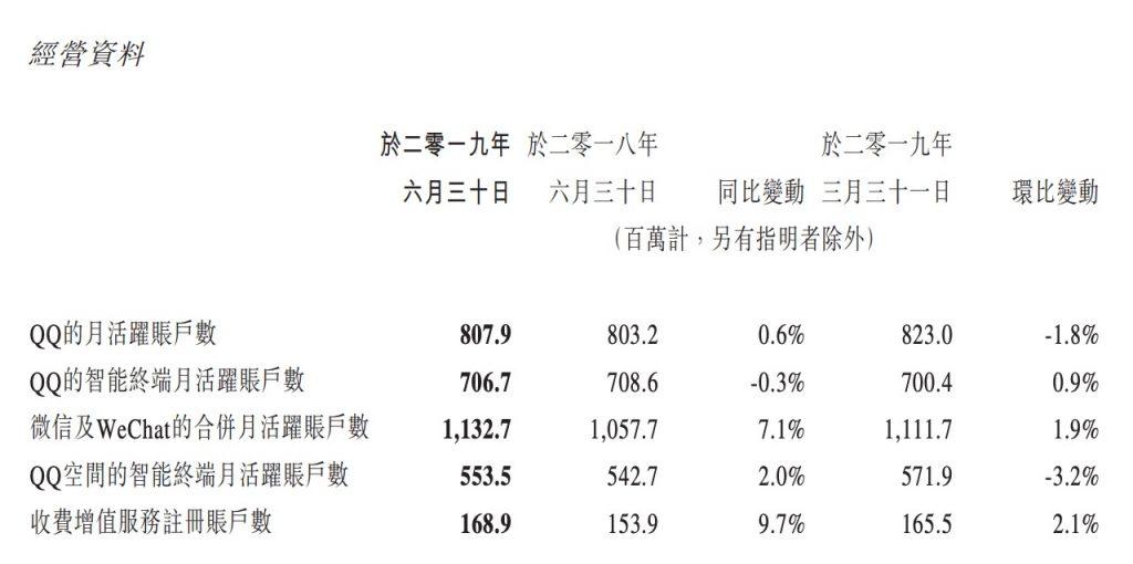 腾讯Q2游戏业务打破低迷,营收达237亿元