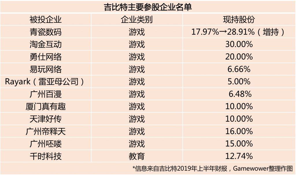 吉比特上半年营收10.7亿元 对外投资同比减少16.44%