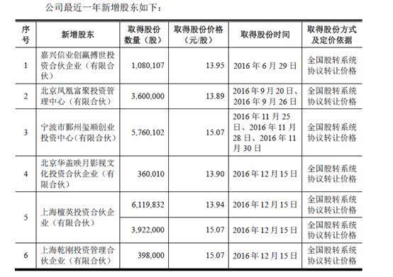 开心麻花赴美IPO:估值超50亿,沈腾马丽非股东-Gamewower