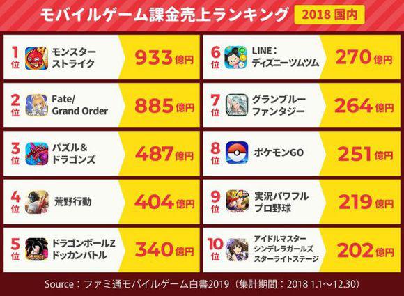 网易游戏重回出海收入榜第一 但这一次有些特别