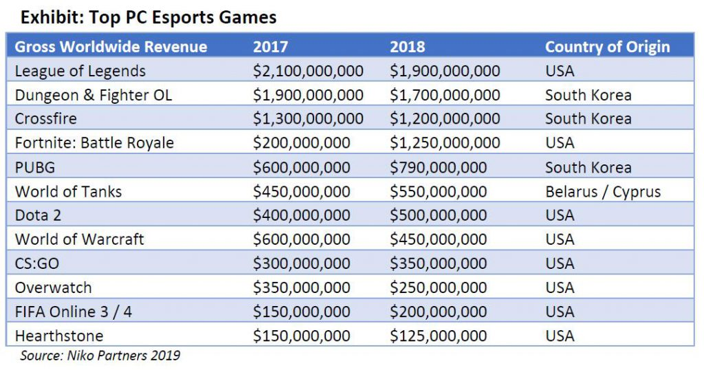 全球电竞游戏年创收314亿美元:头部游戏收入大曝光