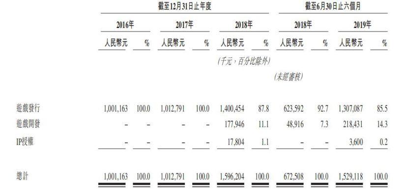 中手游更新招股书 IP战略又立功