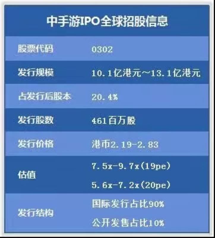 中手游宣布香港上市:融资超10亿港元 半数用于IP战略-Gamewower