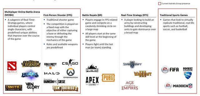 全球第一家电竞战队纳斯达克上市:市值7500万美元-Gamewower