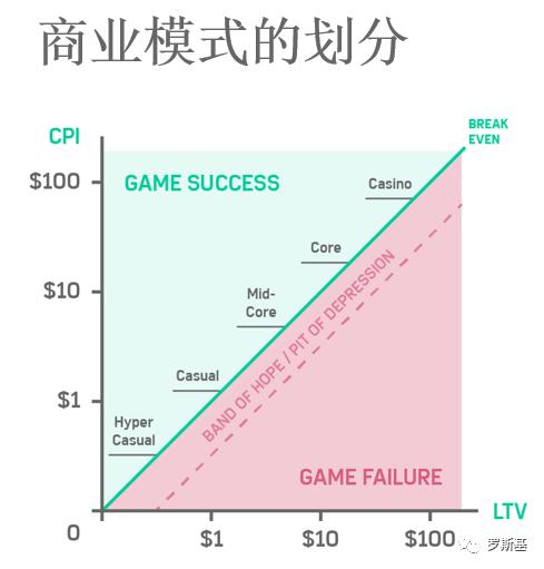 罗斯基:如何做出爆款超休闲游戏?-Gamewower