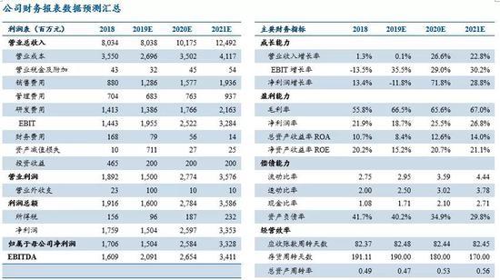 民生证券:影视拖累,今年仍是完美世界游戏产品大年-Gamewower