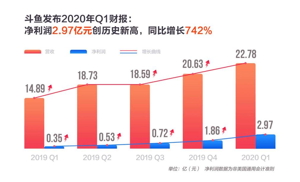 净利润大涨7.4倍 斗鱼靠什么在新一轮竞争中保持快速增长-Gamewower