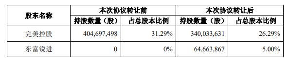 完美世界股东拟出让5%公司股权套现28.71亿,意在降低债务杠杆-Gamewower